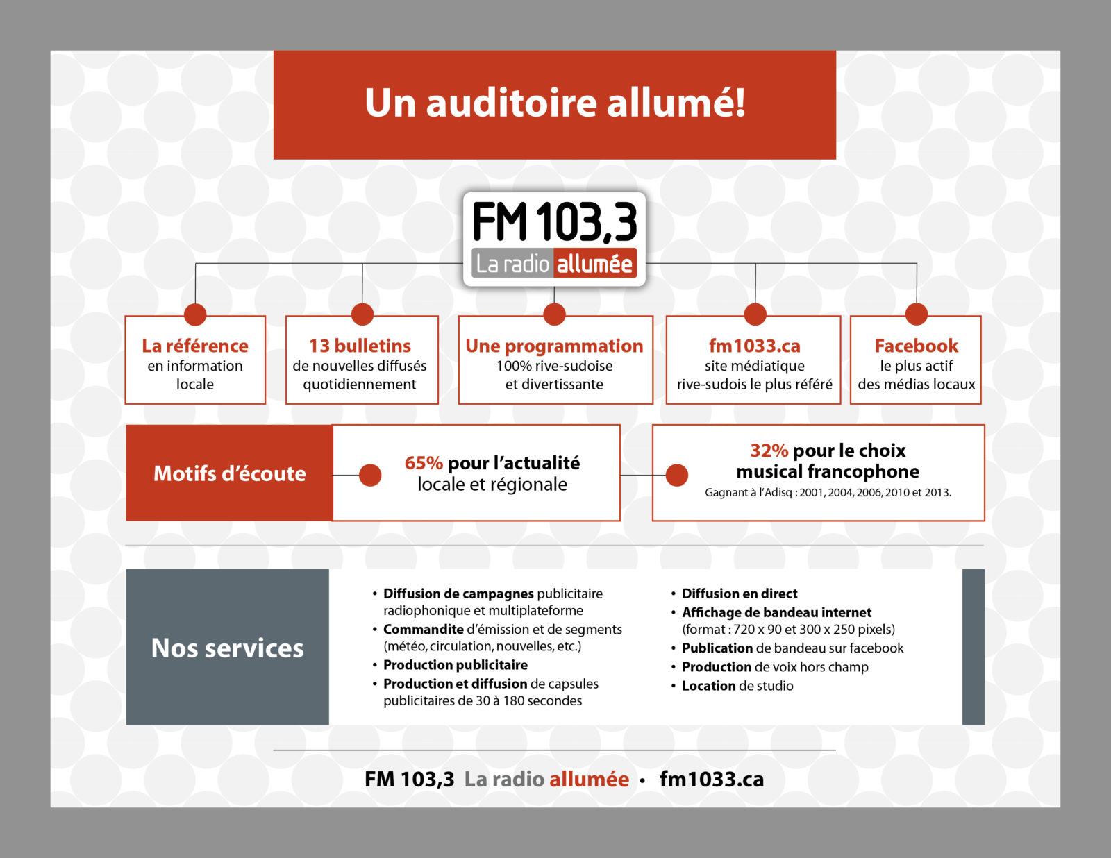 Opportunités d'affaires- Fm 103.3 La Radion Allumée